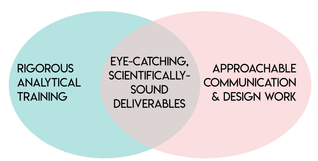 "Venn diagram reading: ""rigorous analytical training"" on the left, ""approachable communication and design work"" on the right, and ""eye-catching, scientifically-sound deliverables"" in the intersection."